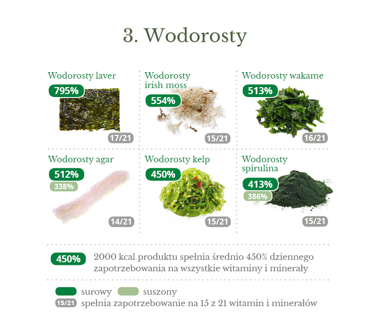 03_gestosc_witamin_mineralow_wodorosty