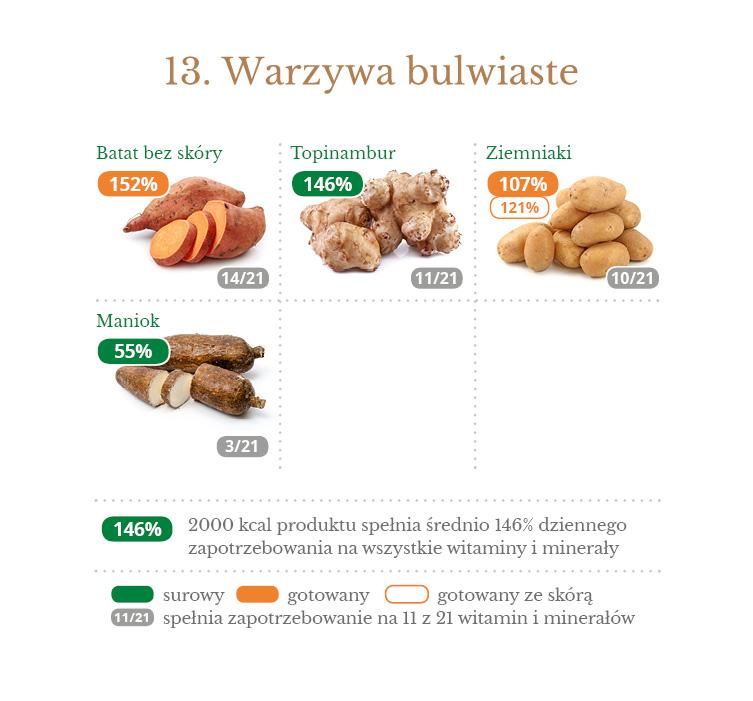 13_gestosc_witamin_mineralow_bulwiaste