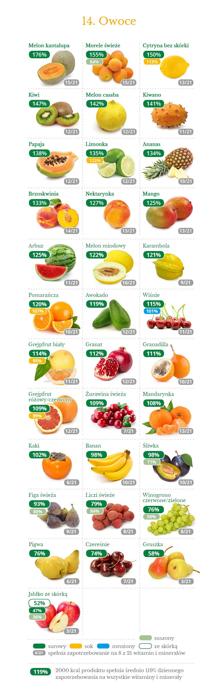 14_gestosc_witamin_mineralow_owoce
