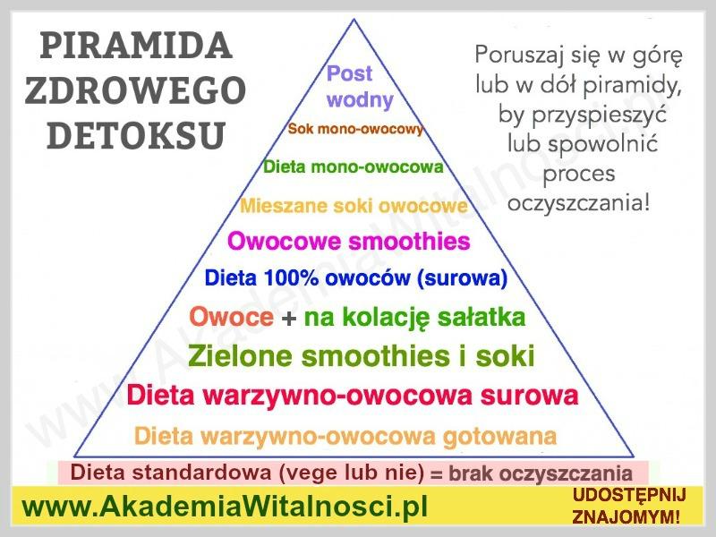piramida detoksyfikacji
